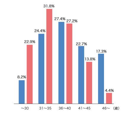 %e5%b9%b4%e4%bb%a3%e5%88%a5