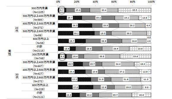 %e5%b9%b4%e5%8f%8e%e5%88%a5%e4%ba%a4%e9%9a%9b%e7%b5%8c%e9%a8%93