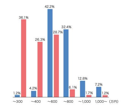 %e5%b9%b4%e5%8f%8e%e5%88%a5