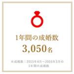 %e8%87%aa%e7%94%b1%e5%ba%a6%e3%81%ae%e4%bd%8e%e3%81%84%e5%a9%9a%e6%b4%bb