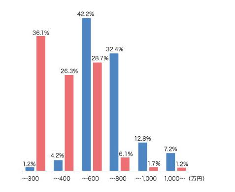 ibj%e5%b9%b4%e5%8f%8e